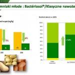 Wyniki doświadczenia nr 4 - stężenie azotanów, rozkład jakości